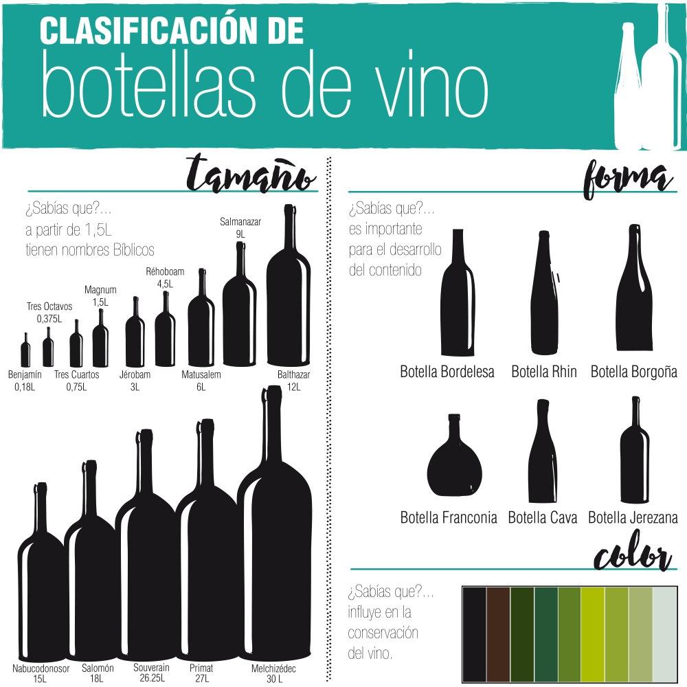 Clasificación de botellas de vino. Infografia de wanawineblog